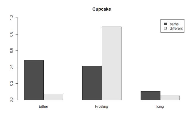 cupcakeChart