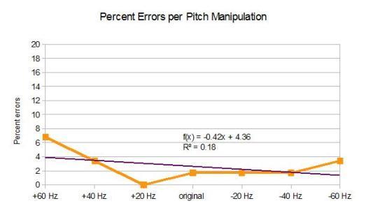 percentErrorByPitchManipulation